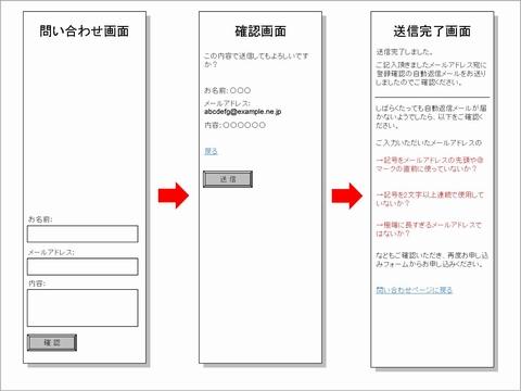 RFC違反メールアドレス対策のフロー図